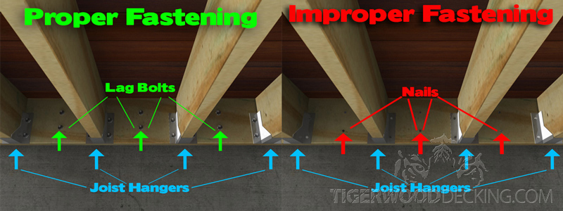 Using the proper fastening system is crucial to ensure deck safety.