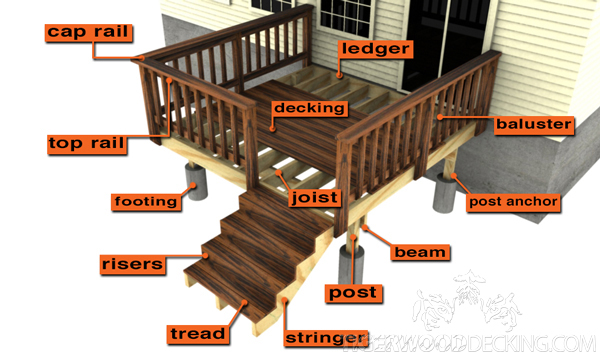 This handy guide will inform you of the basic terms of deck installation.